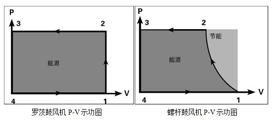 对比P-V示功图