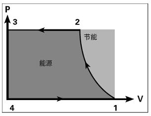 螺杆式鼓风机的P-V示功图