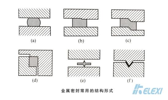金属密封常用的几种结构形式