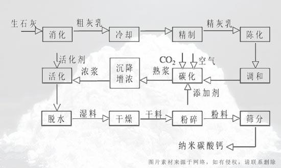 风机设备在纳米碳酸钙制备中的应用