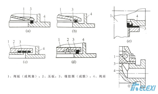 真空阀门的胶垫密封结构选择注意点